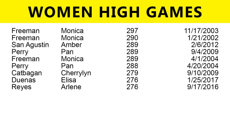 women-high-game