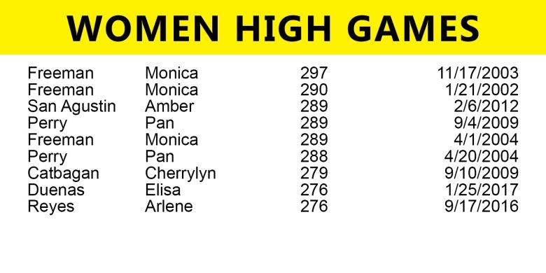 women-high-game